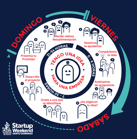 Startup Weekend DO